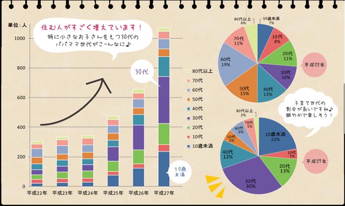 グラフ_道仏地区人口
